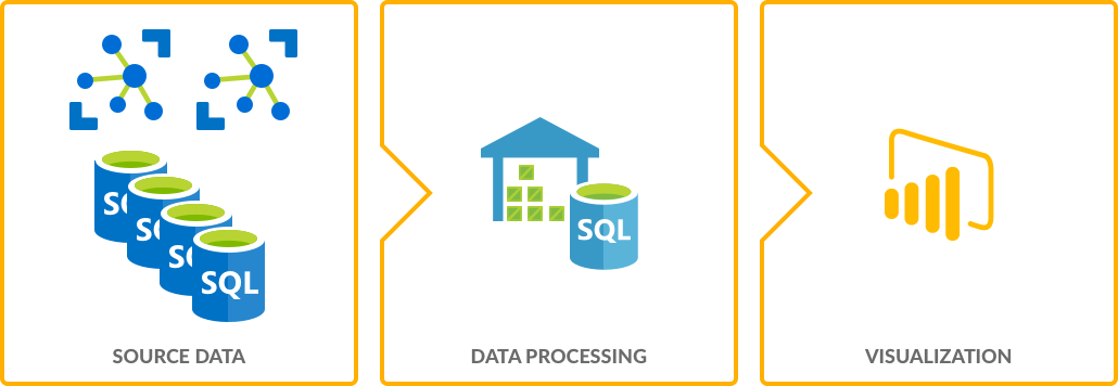 How can Azure Data Analytics be used in Manufacturing