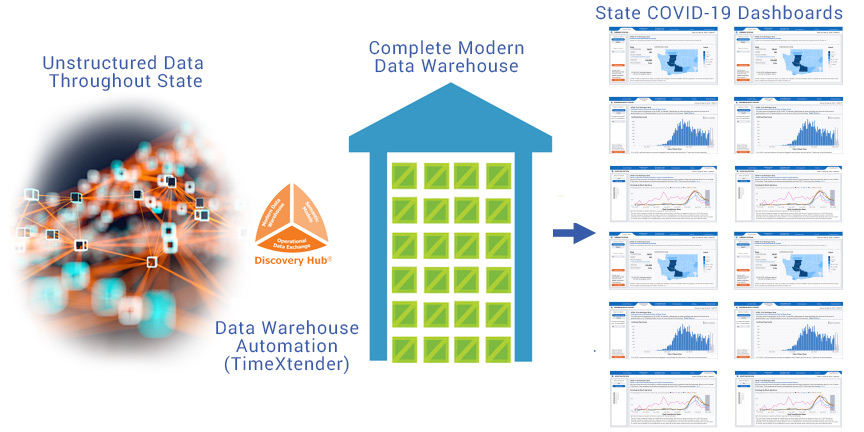 Data Warehouse Automation applied to Washington State pandemic information system.