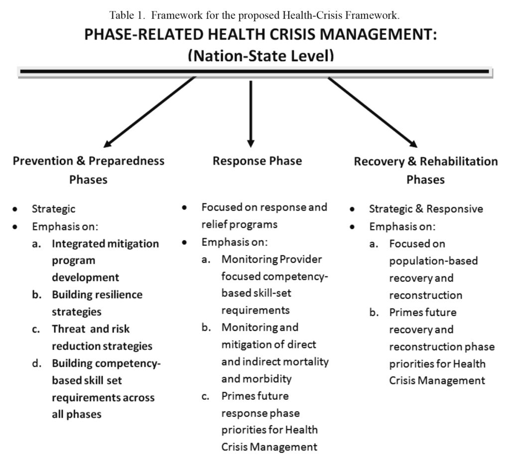 Framework for phases of Health Crisis Management